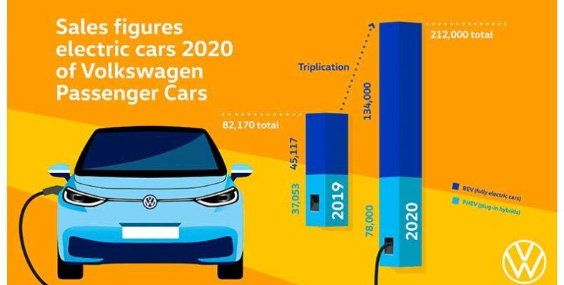 Megháromszorozta tisztán elektromos autói kiszállításait 2020 során a Volkswagen márka